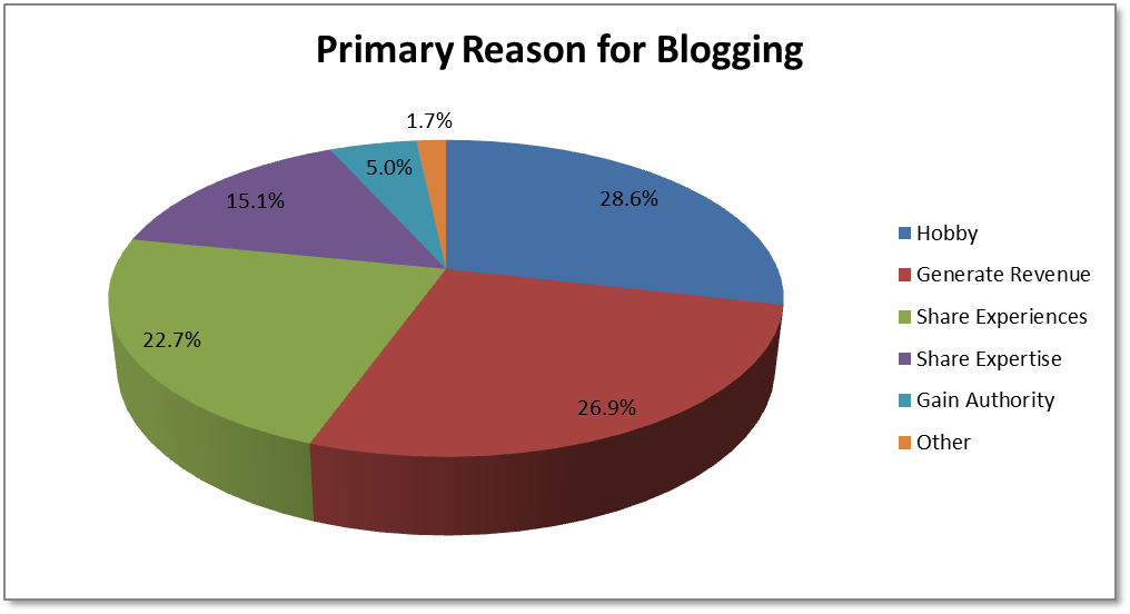 Primary Reason For Blogging
