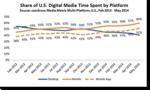 Share of digital media time