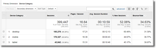 analytics mobile overview
